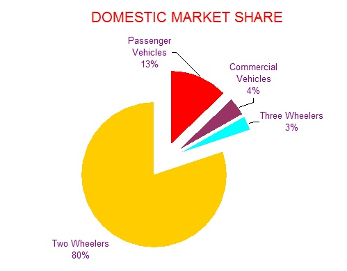 Automobile Industry in India1