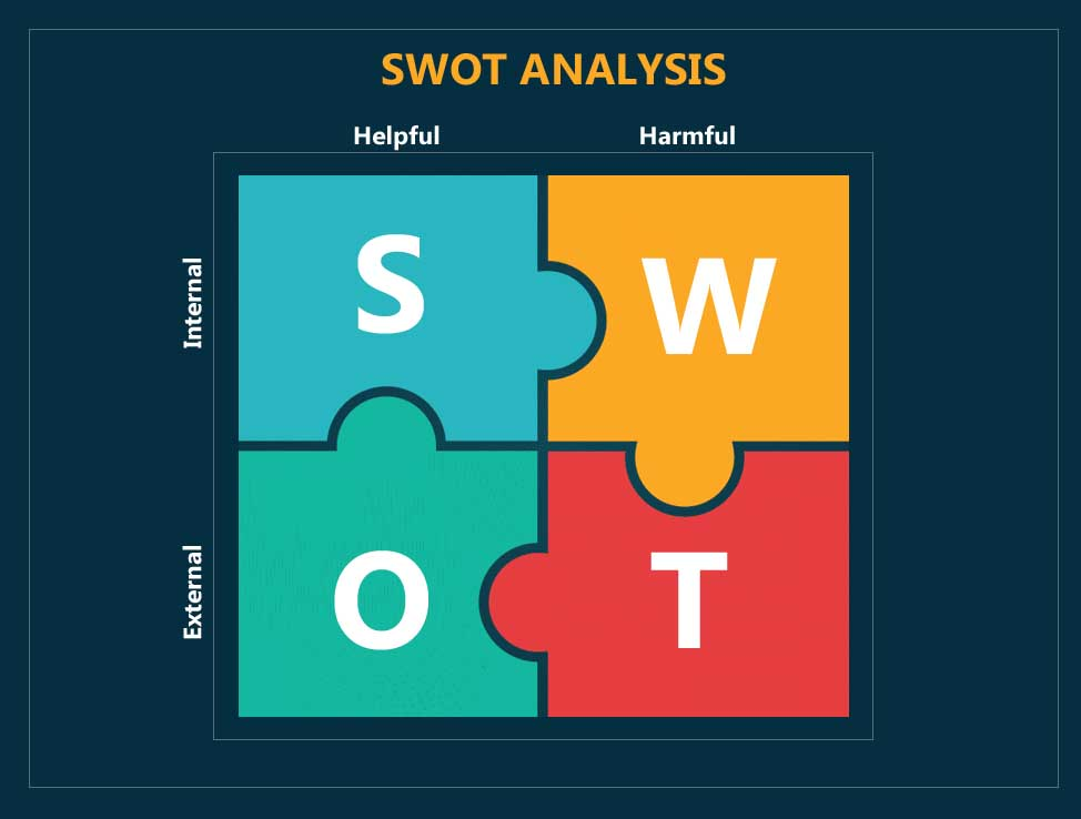 examples of swot analysis