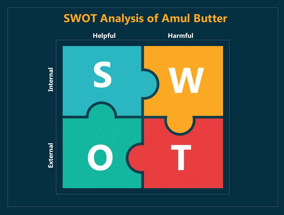 swot analysis of amul butter - 2