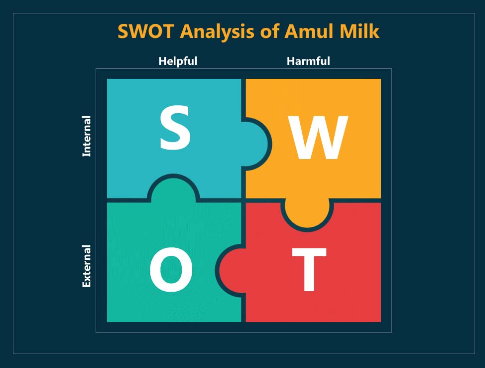 swot analysis of amul milk