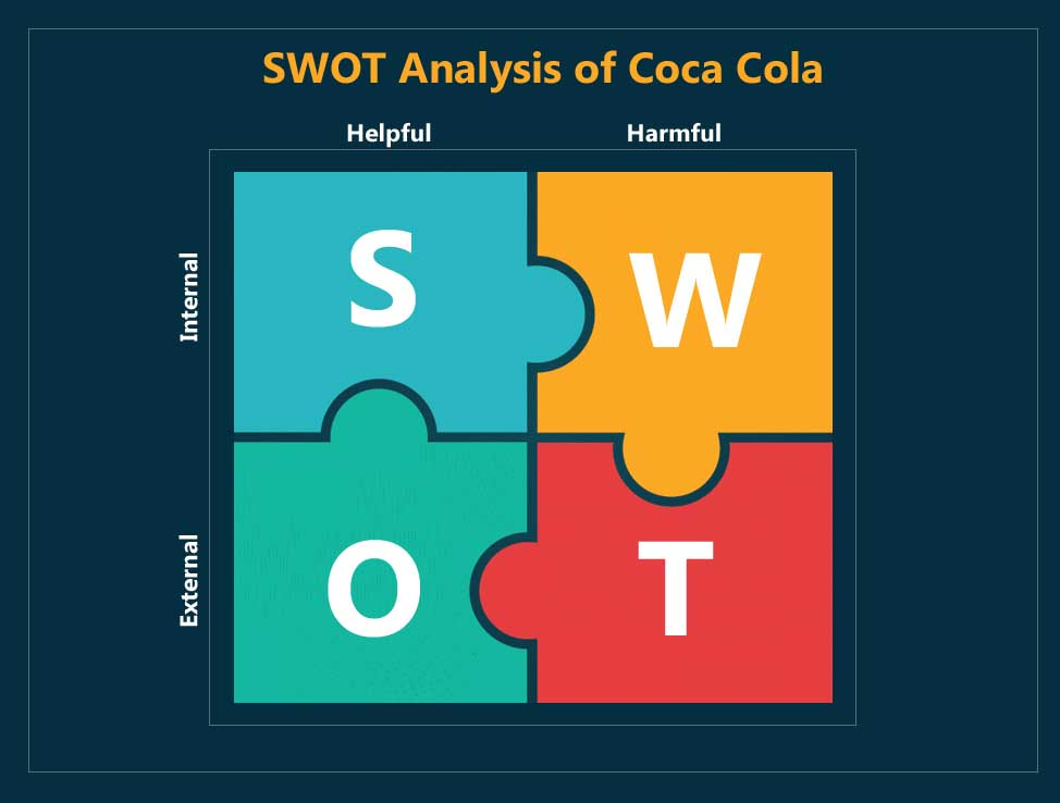 swot analysis of coca cola