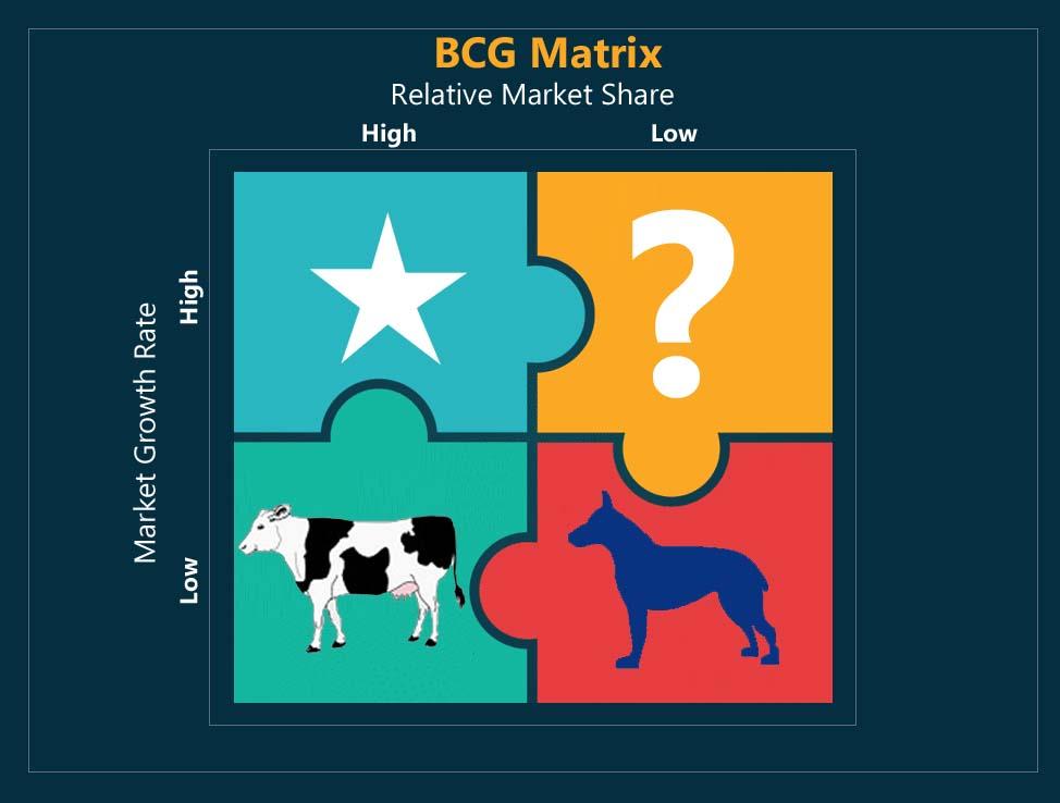 bcg matrix - 1