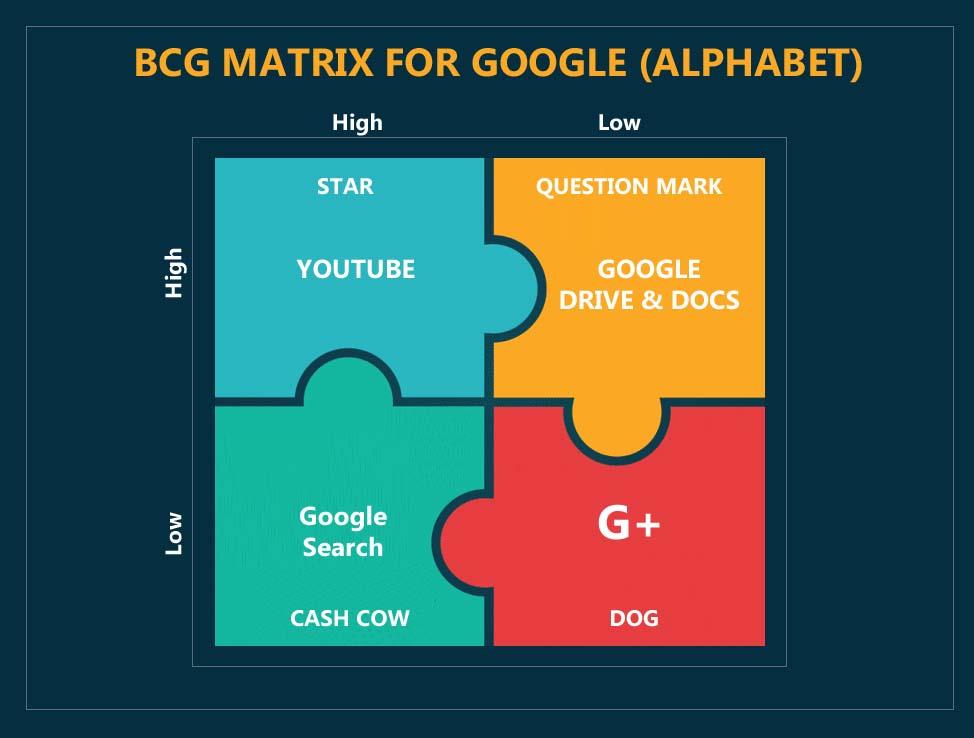 bcg matrix - 2