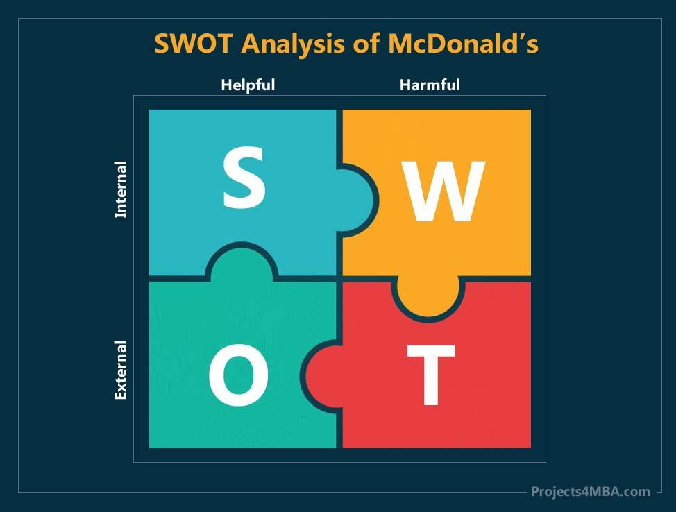 swot analysis of mcdonalds - 2
