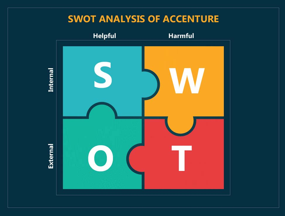 swot analysis of accenture - 1