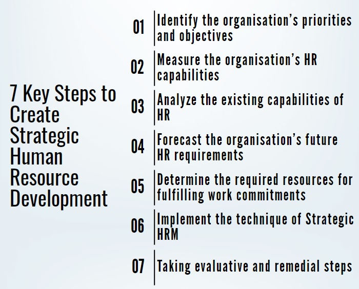 steps to create strategic human resource management