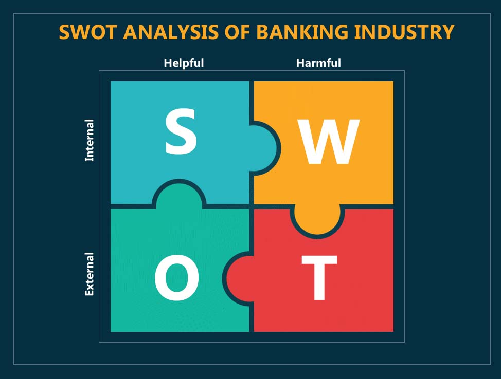 swot analysis of banking industry