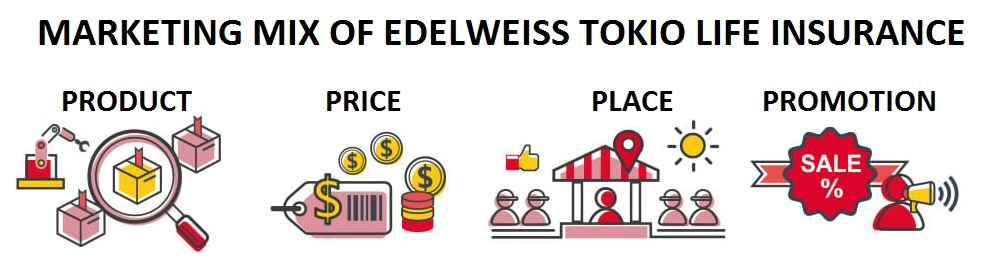 marketing mix of edelweiss tokio life insurance