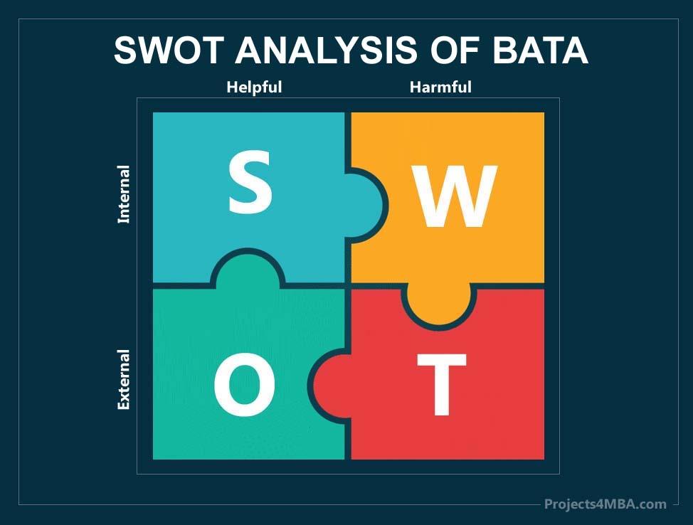 swot analysis of bata-1