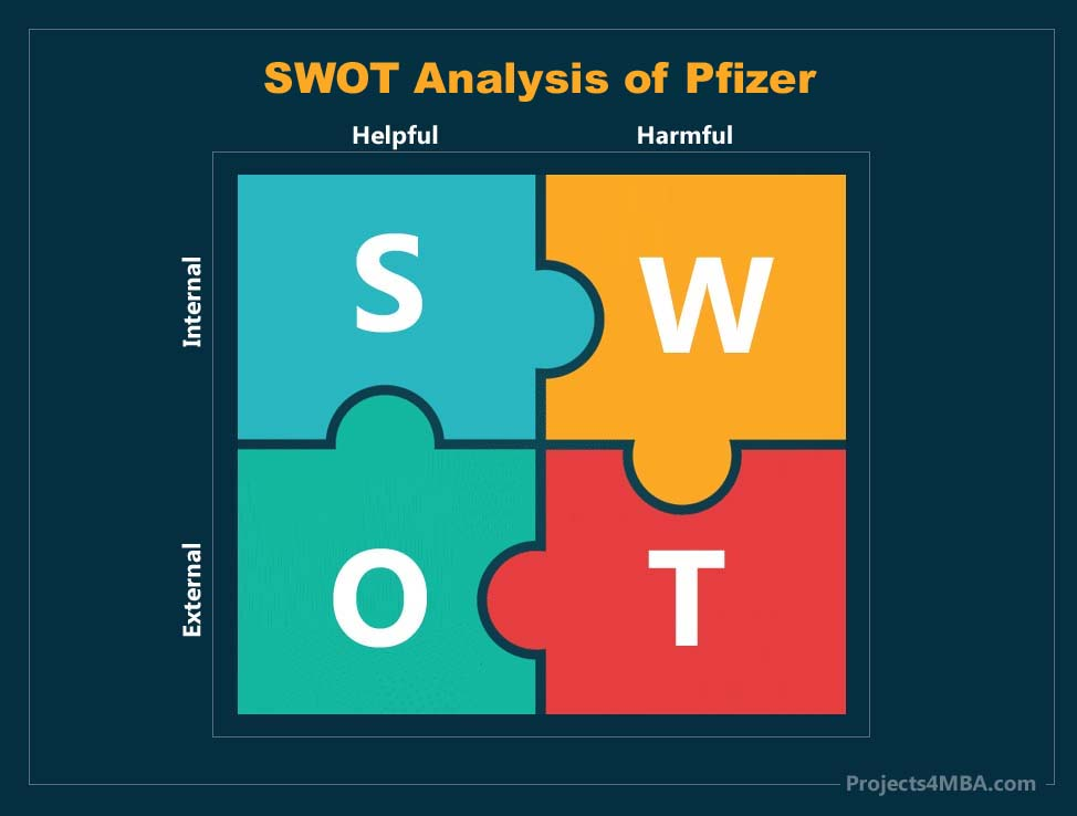 swot analysis of pfizer