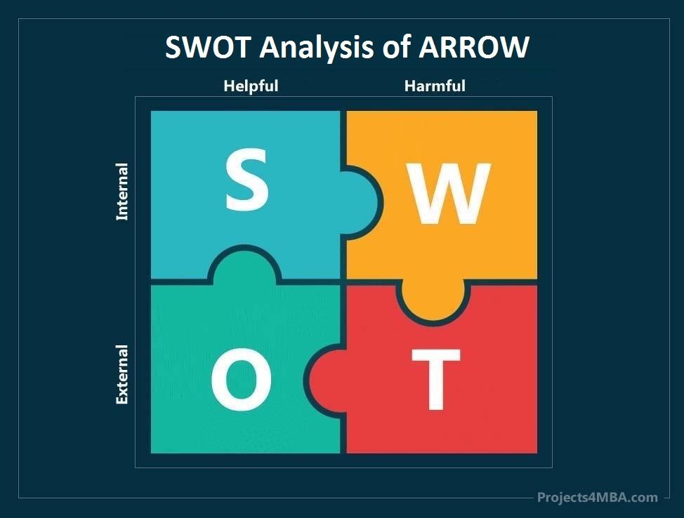 swot analysis of arrow - 0