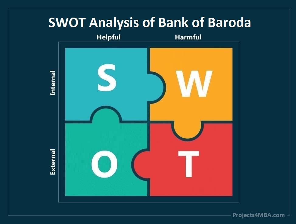 swot analysis of bank of baroda