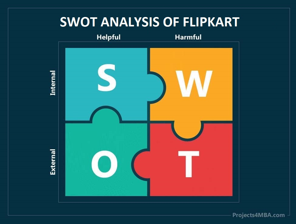 swot analysis of flipkart-1